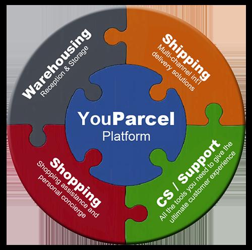 YouParcel Platform